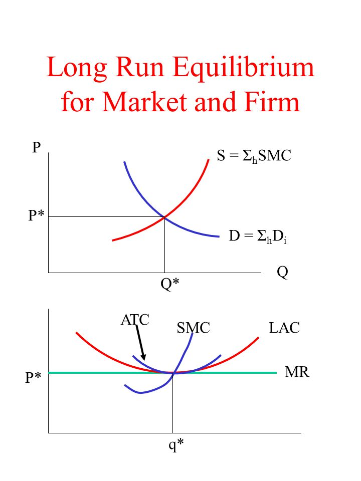 Long Run Equilibrium for Market and Firm