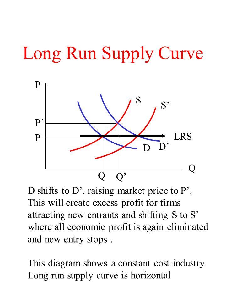 Long Run Supply Curve P S S' P' LRS P D' D Q Q Q'