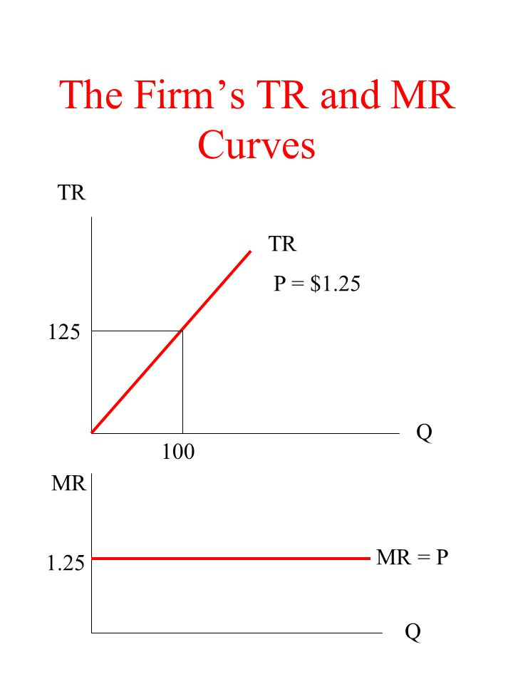 The Firm's TR and MR Curves