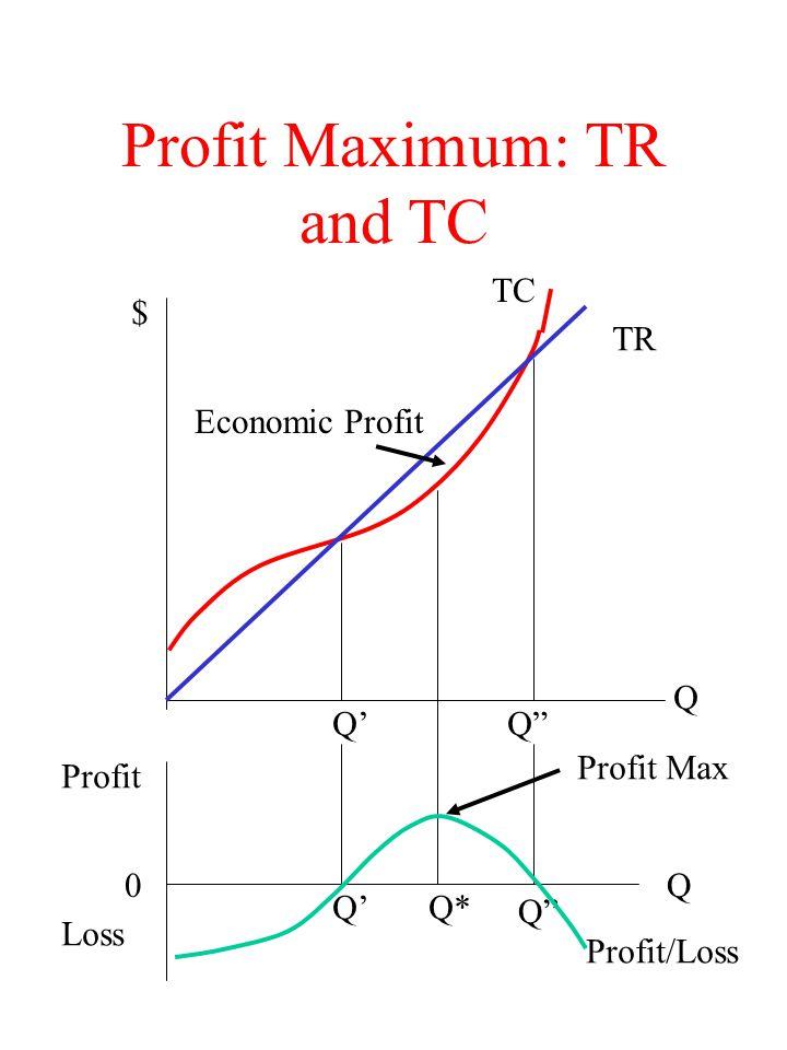 Profit Maximum: TR and TC