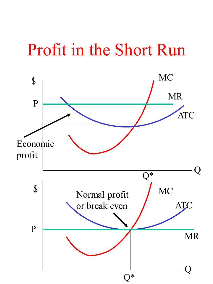Profit in the Short Run MC $ MR P ATC Economic profit Q Q* $ MC