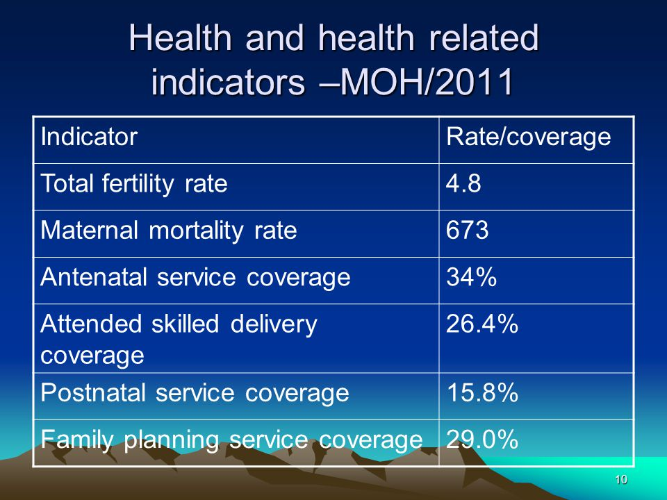 Health and health related indicators –MOH/2011