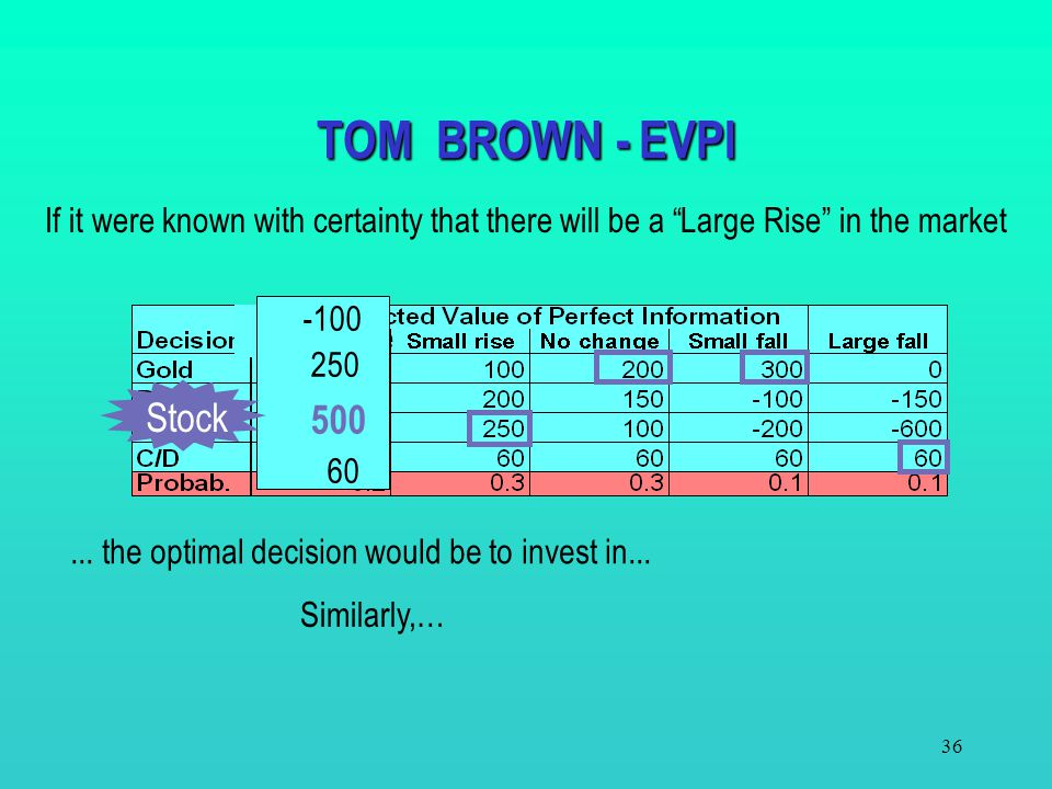 TOM BROWN - EVPI If it were known with certainty that there will be a Large Rise in the market. -100.