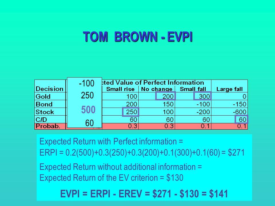 EVPI = ERPI - EREV = $271 - $130 = $141