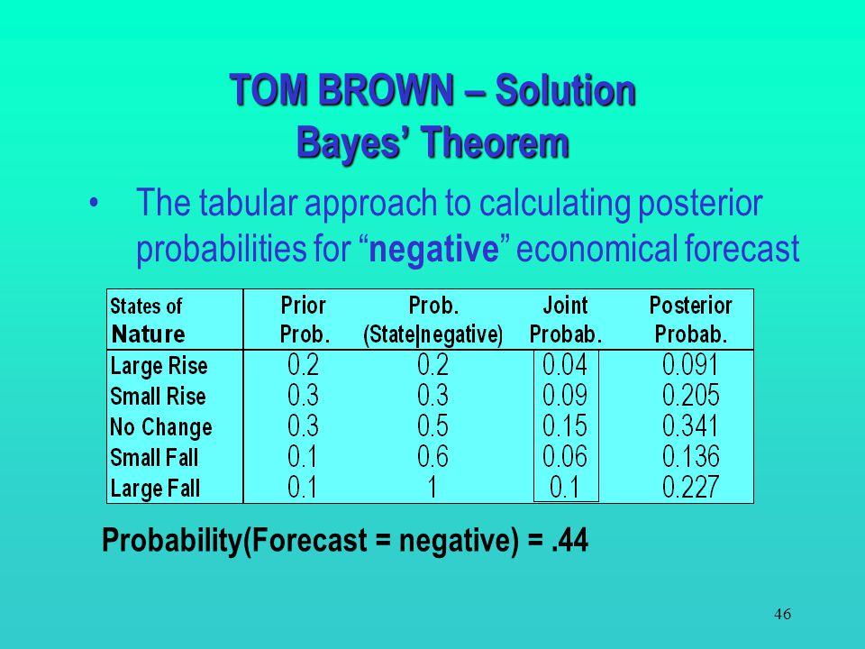 TOM BROWN – Solution Bayes' Theorem