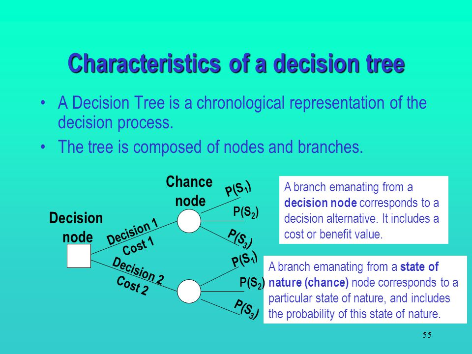 Characteristics of a decision tree