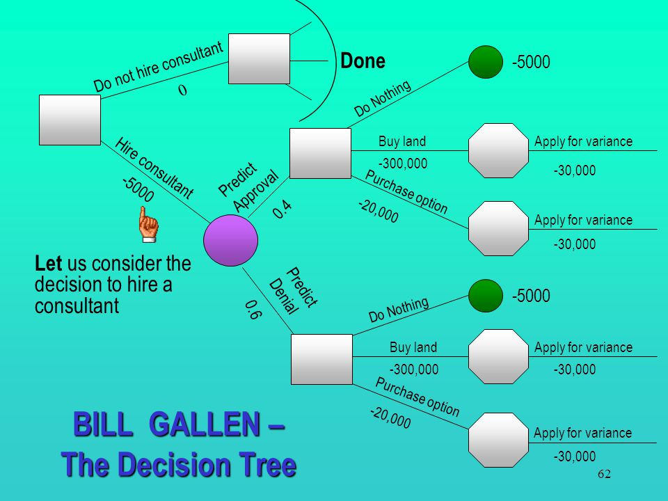 BILL GALLEN – The Decision Tree