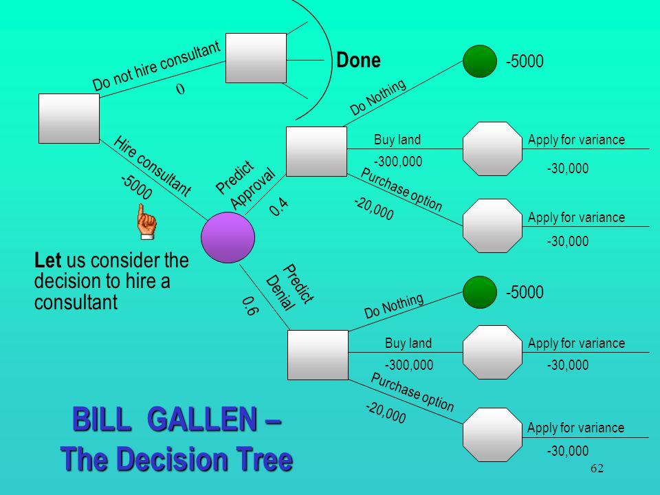 BILL GALLEN – The Decision Tree