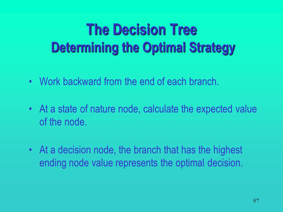 The Decision Tree Determining the Optimal Strategy