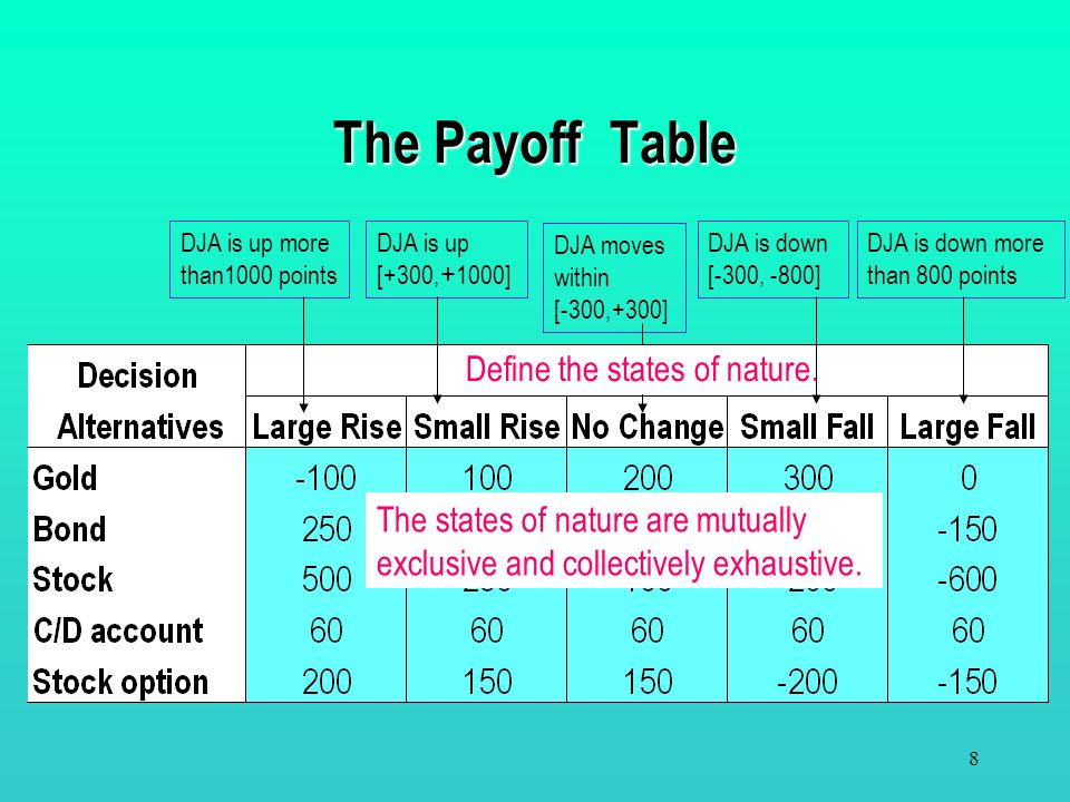 The Payoff Table Define the states of nature.