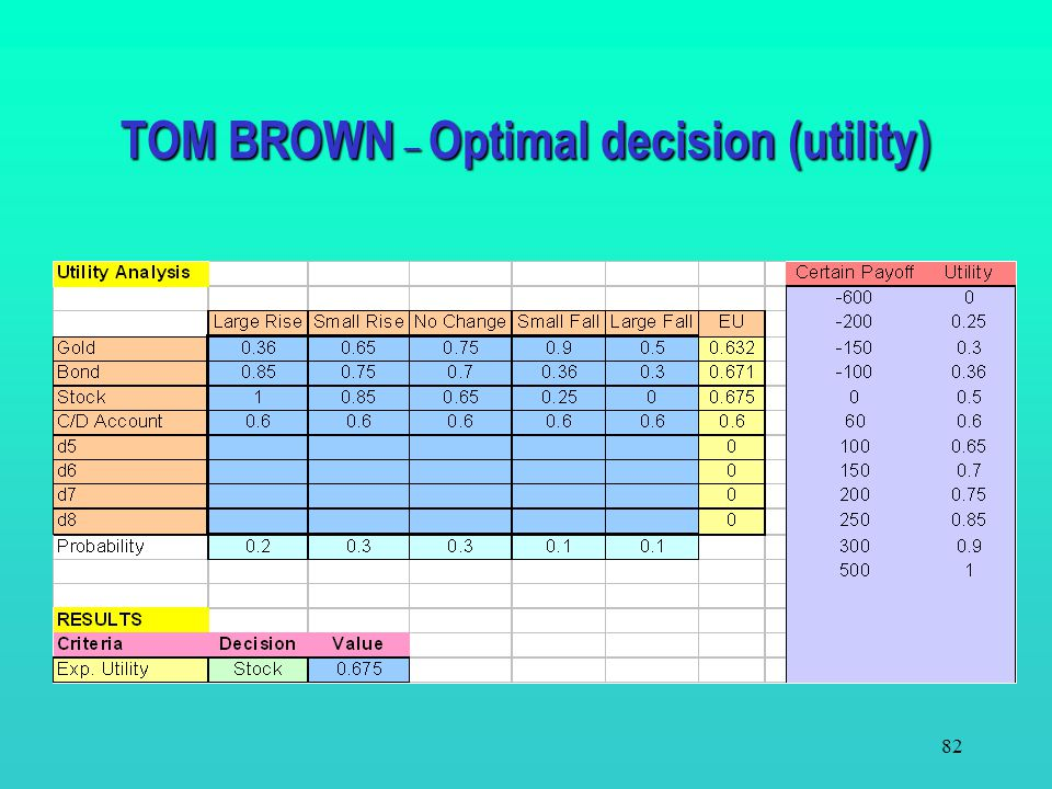 TOM BROWN – Optimal decision (utility)