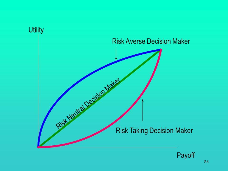 Utility Risk Taking Decision Maker Risk Averse Decision Maker Risk Neutral Decision Maker Payoff