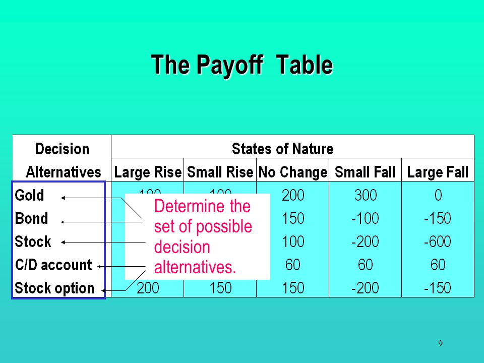 The Payoff Table Determine the set of possible decision alternatives.