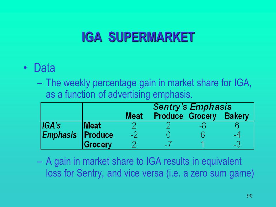 IGA SUPERMARKET Data. The weekly percentage gain in market share for IGA, as a function of advertising emphasis.