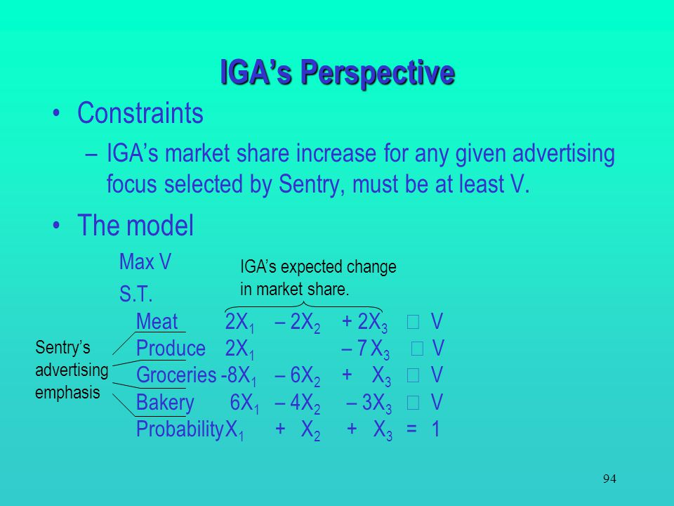 IGA's Perspective Constraints The model