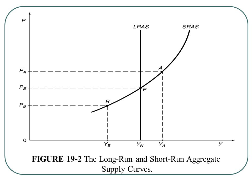 FIGURE 19-2 The Long-Run and Short-Run Aggregate