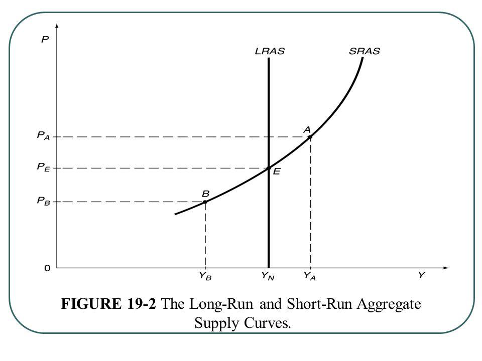 FIGURE 19-2 The Long-Run and Short-Run Aggregate