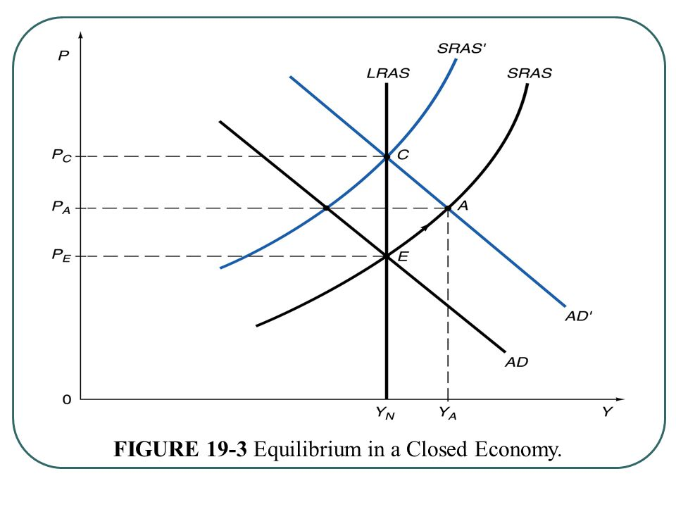 FIGURE 19-3 Equilibrium in a Closed Economy.
