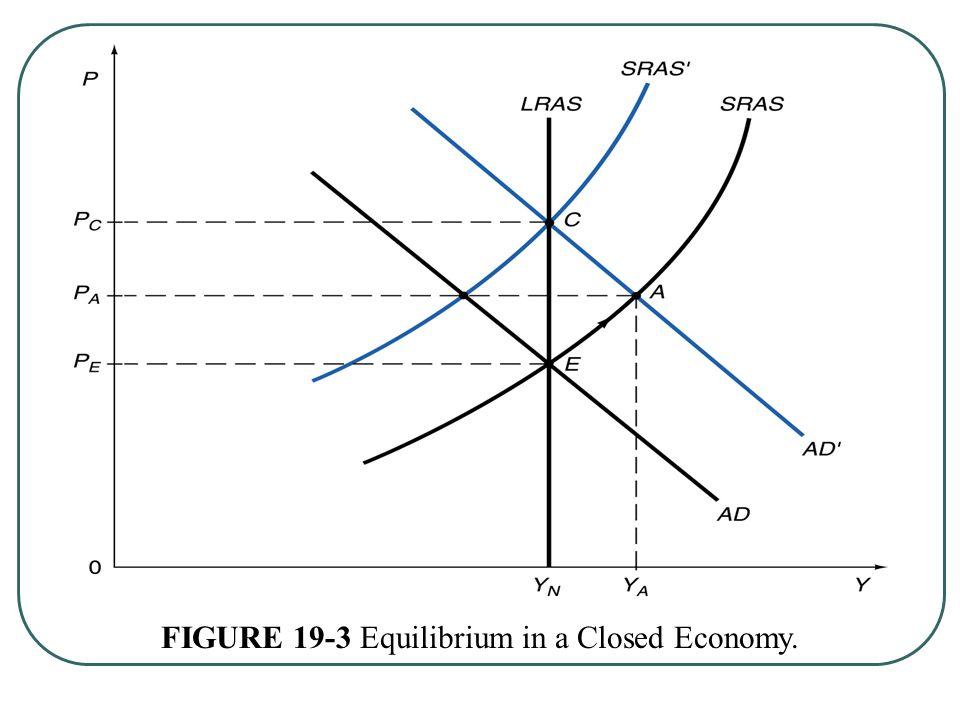 FIGURE 19-3 Equilibrium in a Closed Economy.