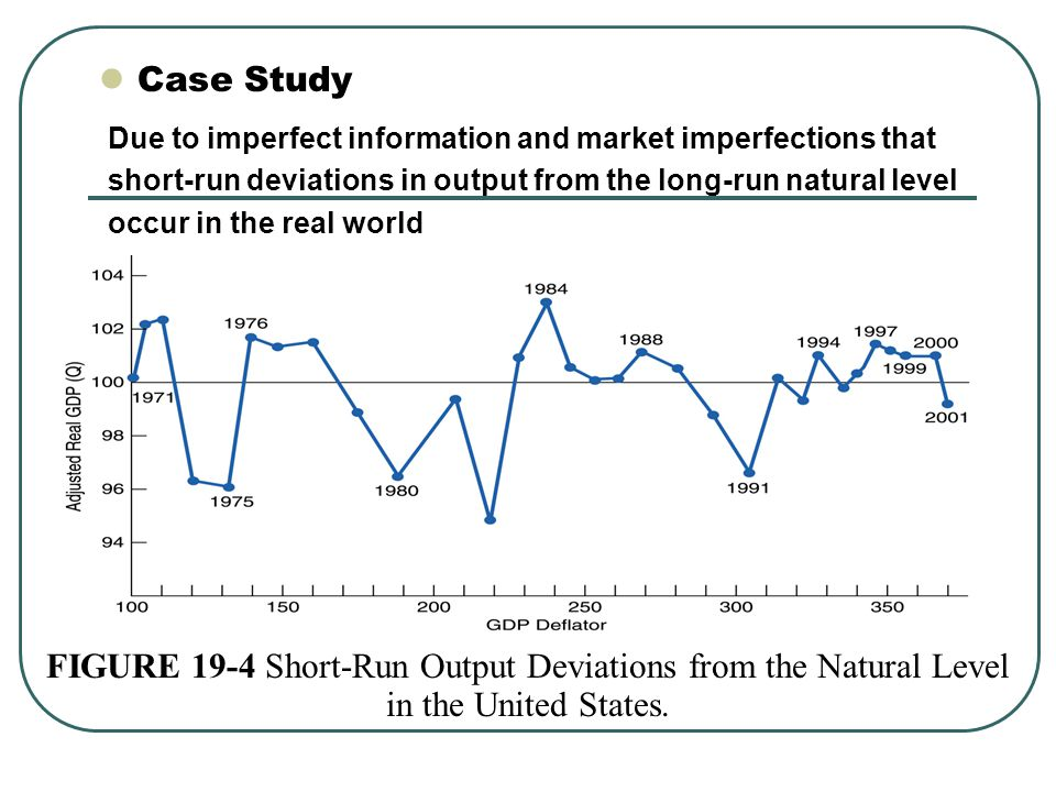 Case Study Due to imperfect information and market imperfections that. short-run deviations in output from the long-run natural level.