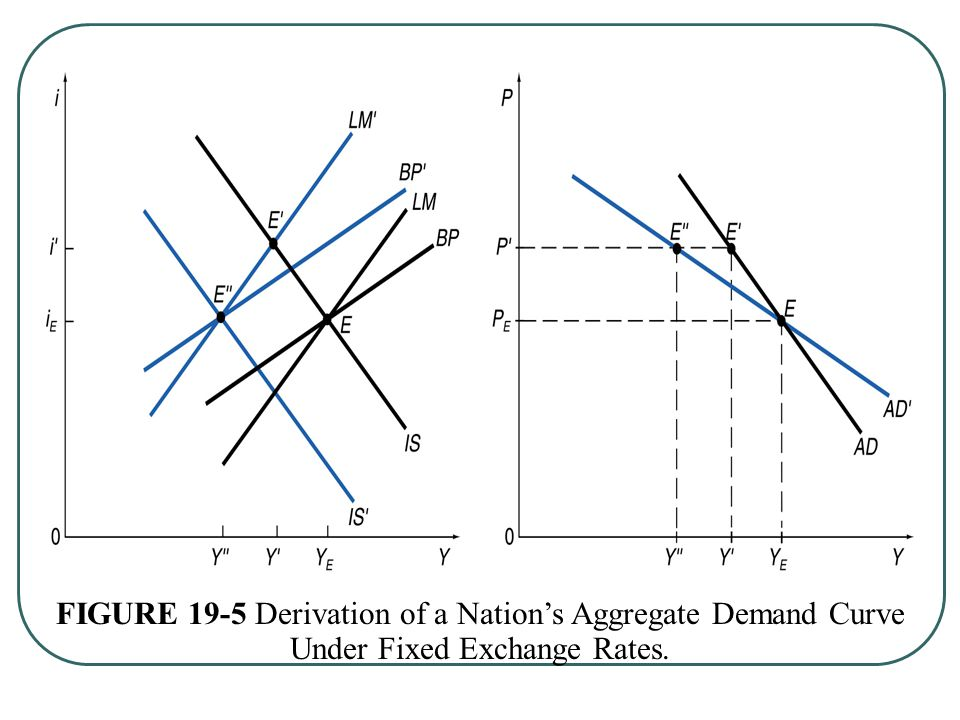 FIGURE 19-5 Derivation of a Nation's Aggregate Demand Curve Under Fixed Exchange Rates.
