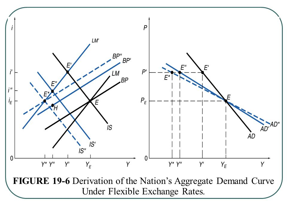 FIGURE 19-6 Derivation of the Nation's Aggregate Demand Curve Under Flexible Exchange Rates.