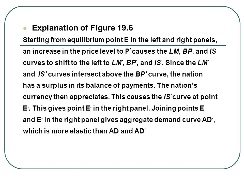 Explanation of Figure 19.6 Starting from equilibrium point E in the left and right panels,
