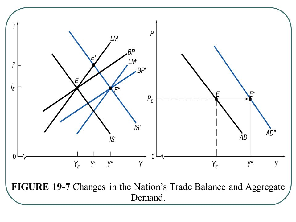 FIGURE 19-7 Changes in the Nation's Trade Balance and Aggregate Demand.