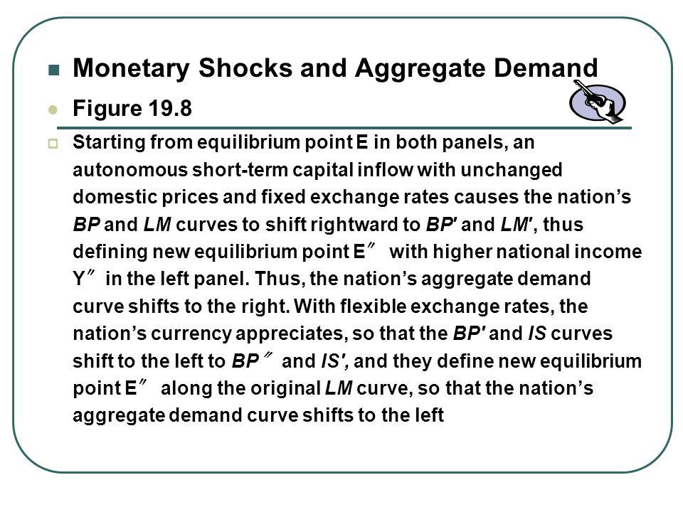 Monetary Shocks and Aggregate Demand