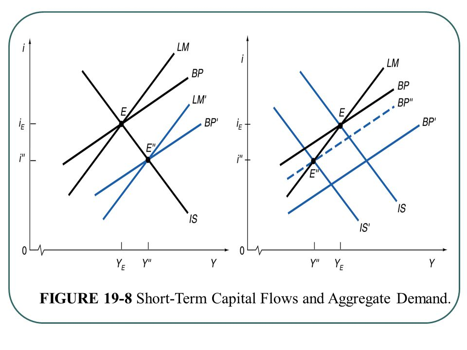 FIGURE 19-8 Short-Term Capital Flows and Aggregate Demand.