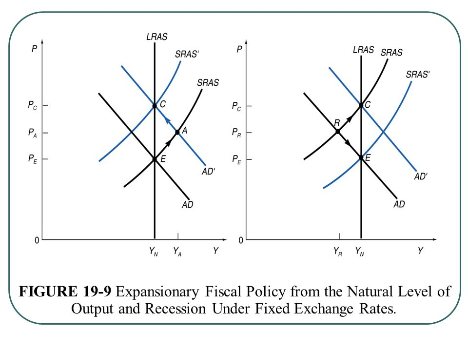 FIGURE 19-9 Expansionary Fiscal Policy from the Natural Level of Output and Recession Under Fixed Exchange Rates.