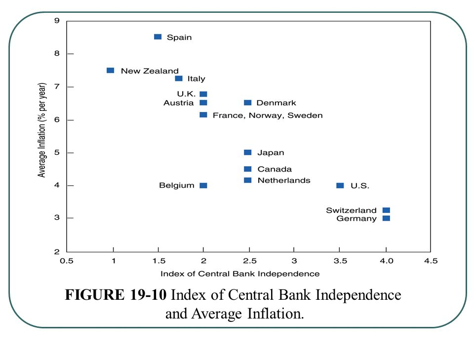 FIGURE 19-10 Index of Central Bank Independence