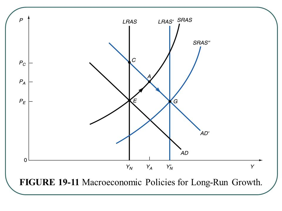 FIGURE Macroeconomic Policies for Long-Run Growth.