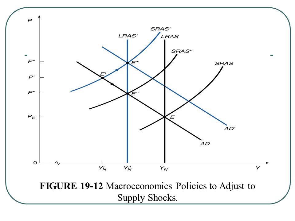 FIGURE 19-12 Macroeconomics Policies to Adjust to