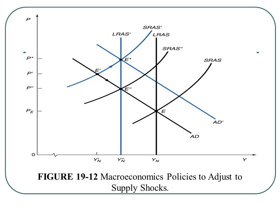 FIGURE Macroeconomics Policies to Adjust to