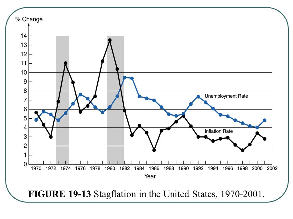 FIGURE 19-13 Stagflation in the United States, 1970-2001.