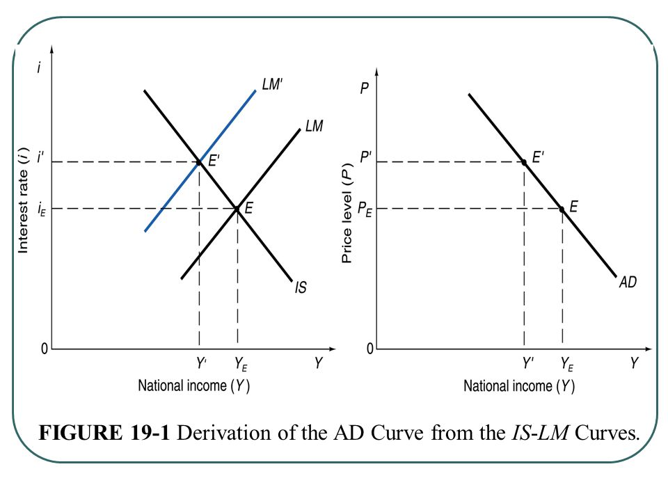 FIGURE 19-1 Derivation of the AD Curve from the IS-LM Curves.