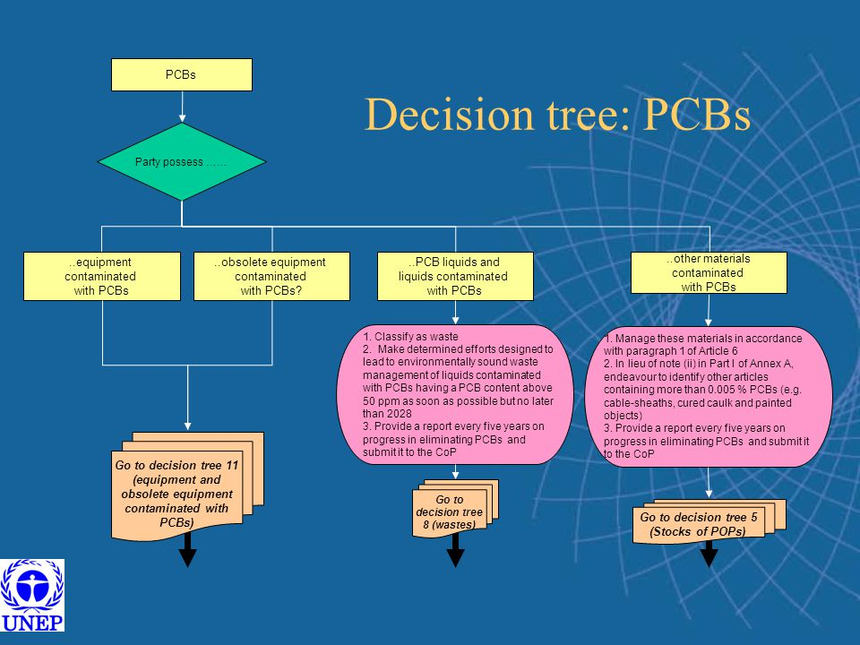 Go to decision tree 5 (Stocks of POPs) Go to decision tree 8 (wastes)