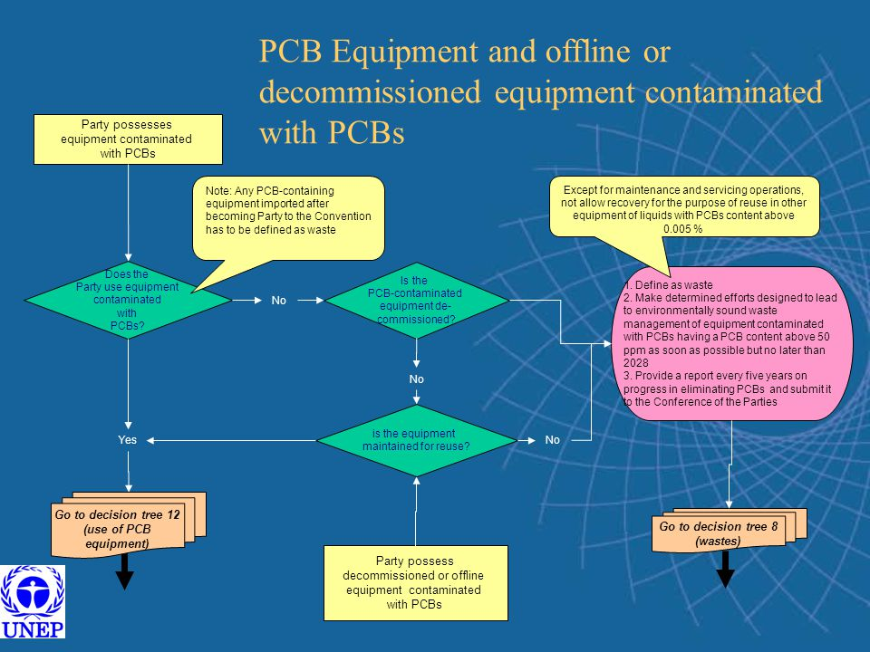 PCB Equipment and offline or decommissioned equipment contaminated with PCBs