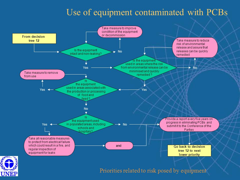 Use of equipment contaminated with PCBs