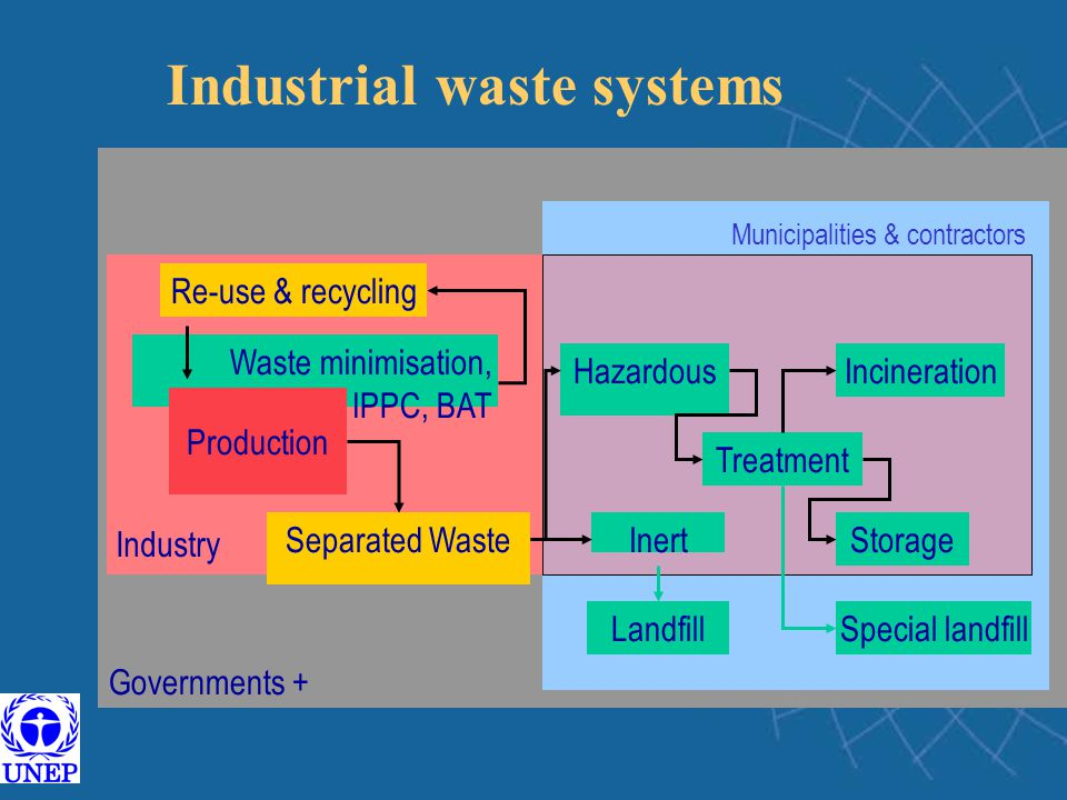 Industrial waste systems