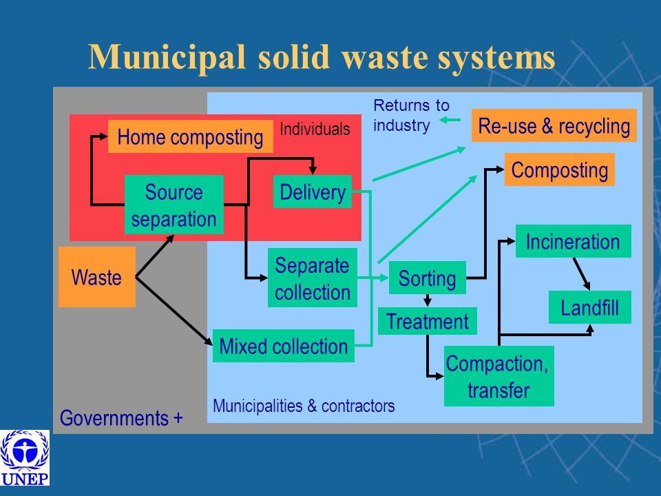 Municipal solid waste systems