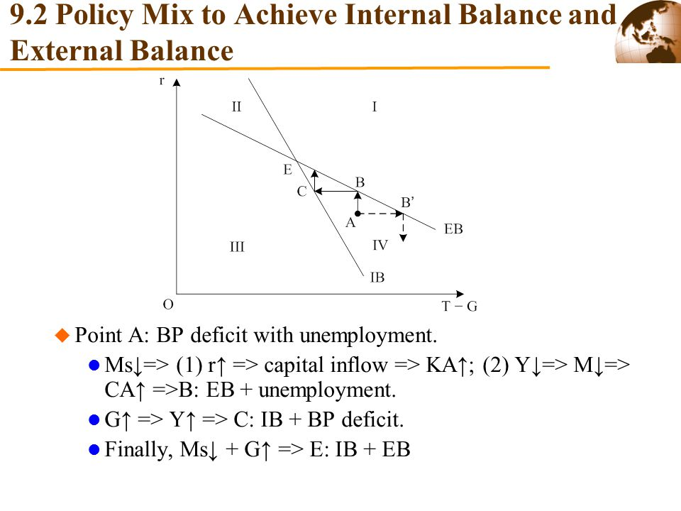 9.2 Policy Mix to Achieve Internal Balance and External Balance