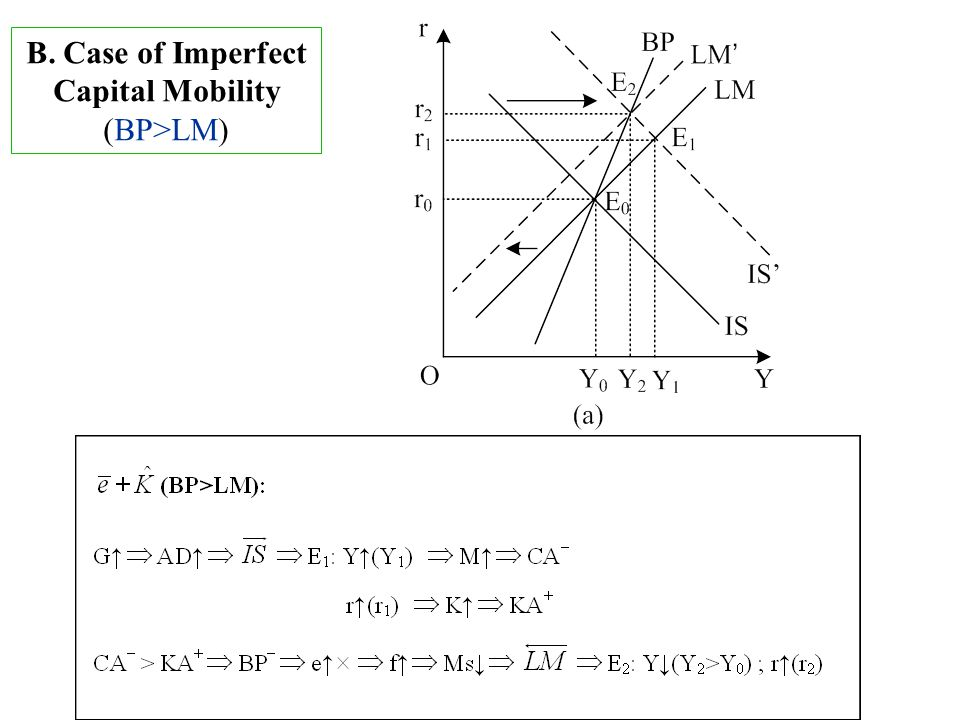 B. Case of Imperfect Capital Mobility (BP>LM)