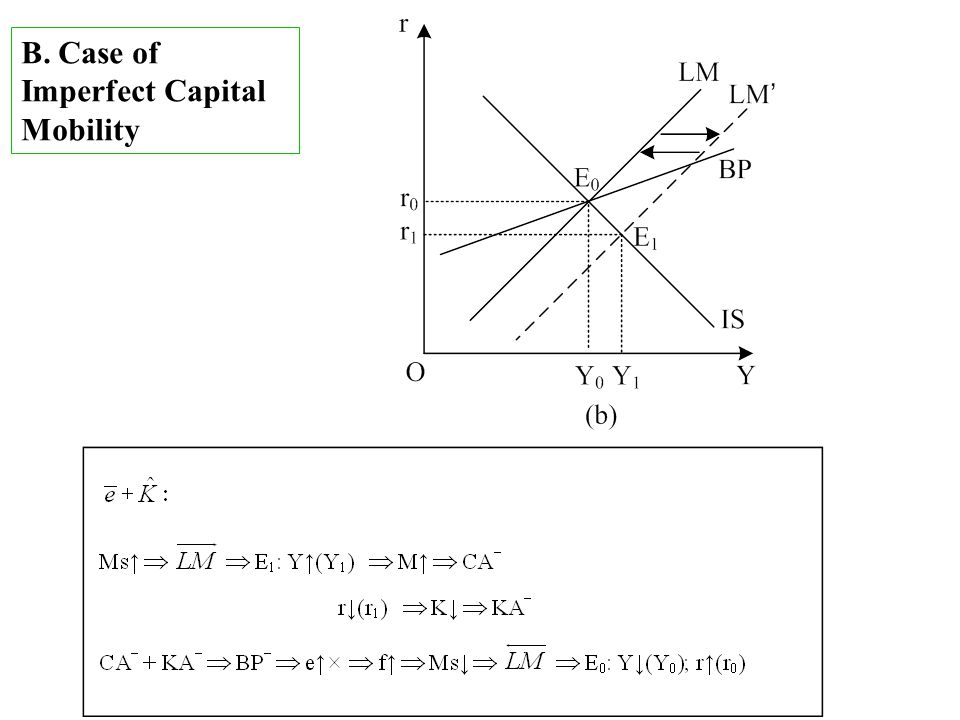 B. Case of Imperfect Capital Mobility