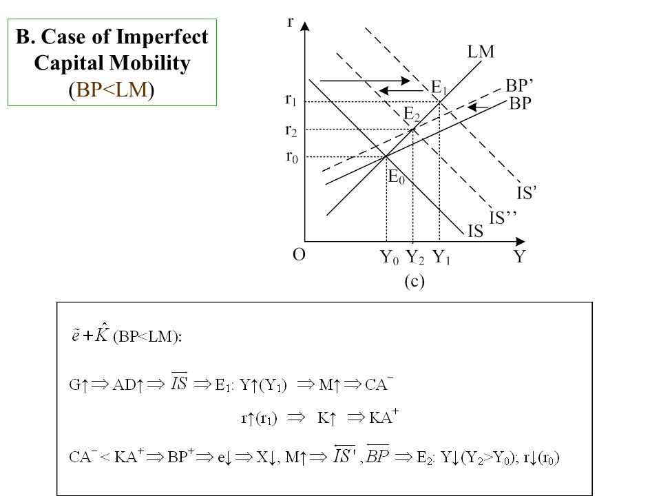 B. Case of Imperfect Capital Mobility (BP<LM)
