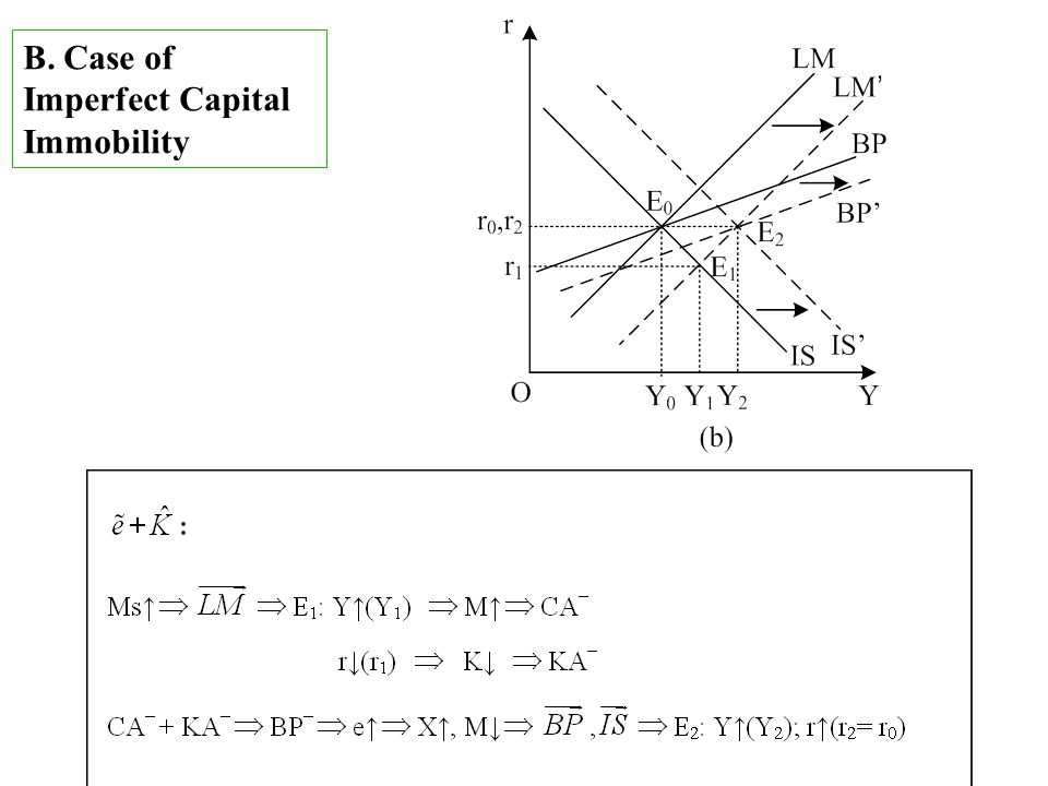 B. Case of Imperfect Capital Immobility