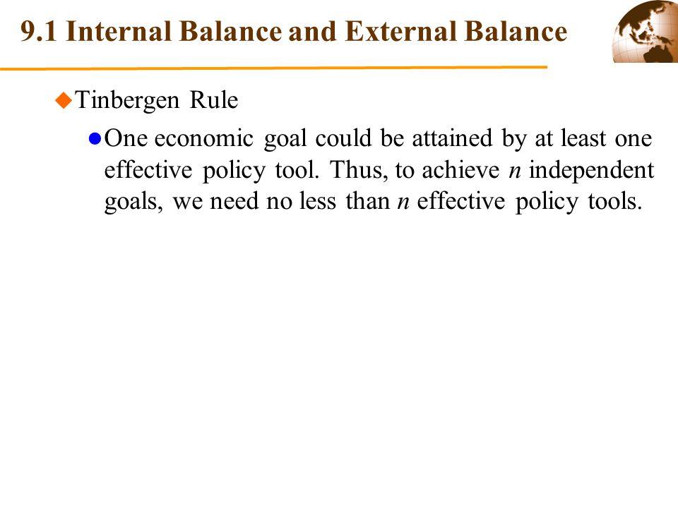 9.1 Internal Balance and External Balance