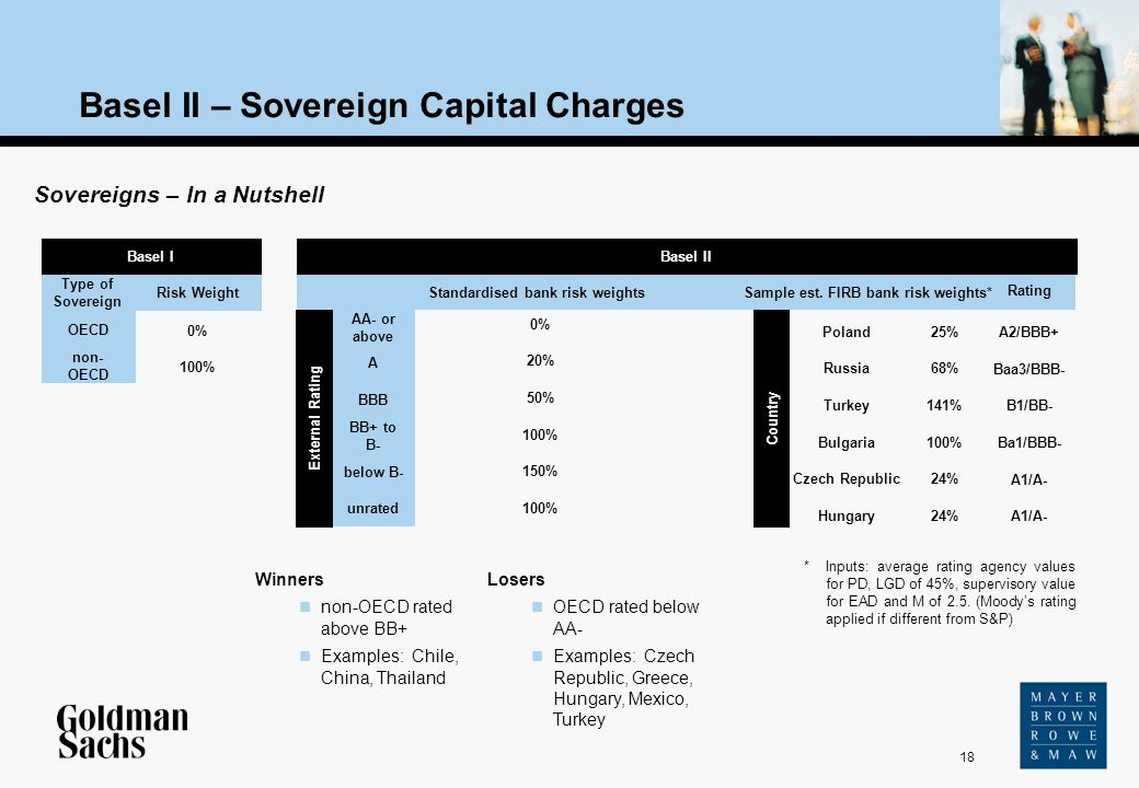 Basel II – Sovereign Capital Charges