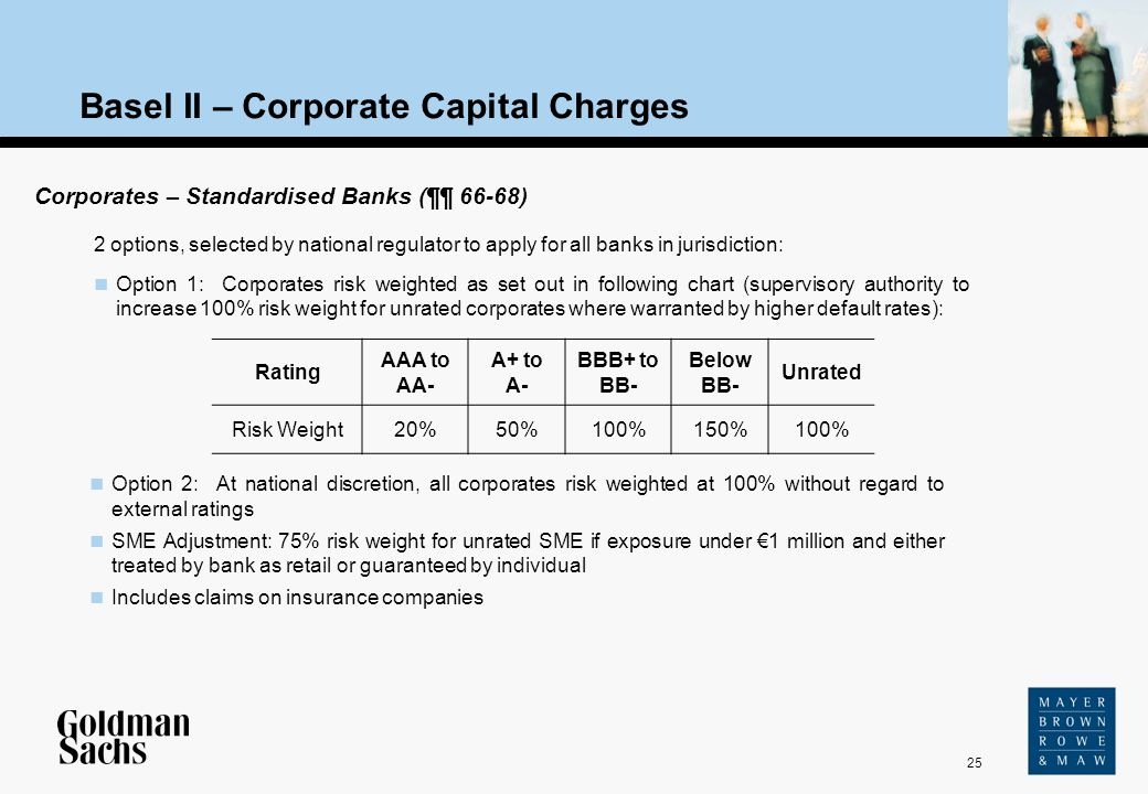 Basel II – Corporate Capital Charges